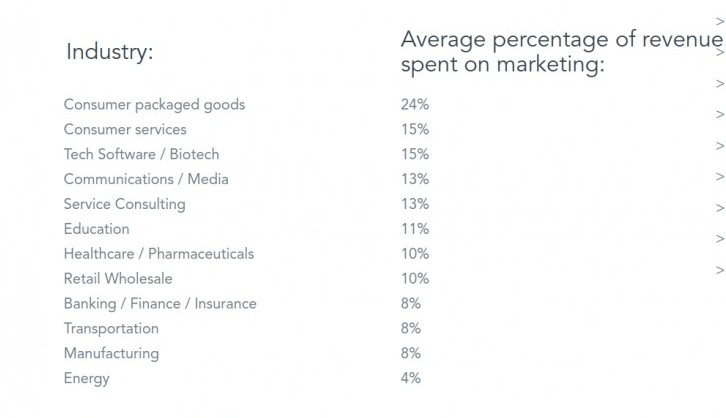 how much do companies spend on marketing