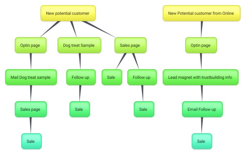 Dog treat business customer journey map